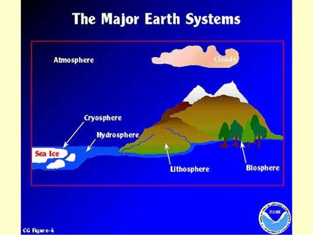 Structure of the Atmosphere Thermosphere Mesosphere Ozone Maximum Stratosphere Troposphere Temperature