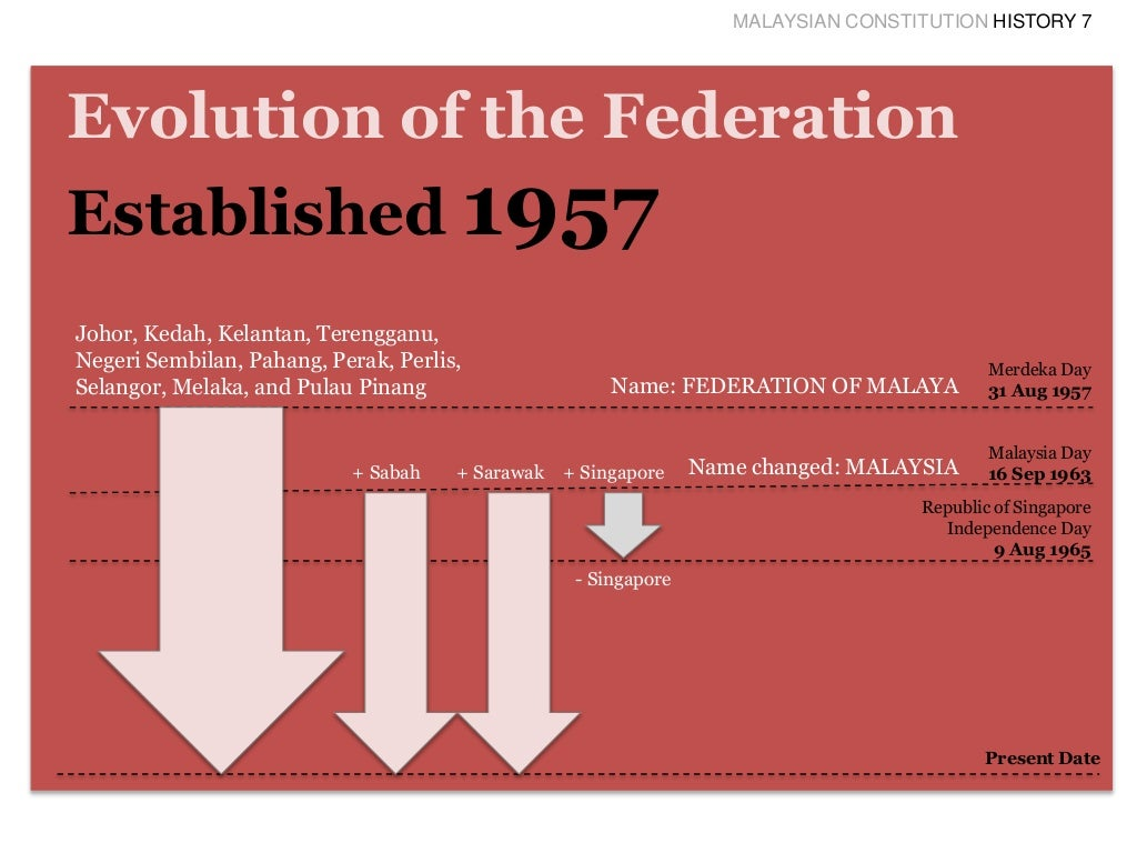 history of the malaysian constitution