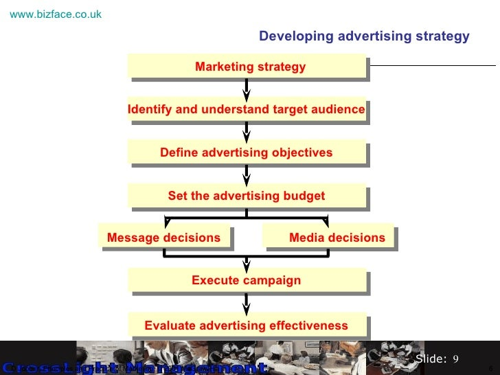 develop an advertising strategy and brief Every business needs an advertising plan  developing your 10-step  advertising plan  it all comes down to a great advertising strategy.