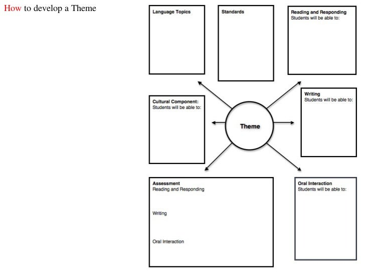 Thematic Approach to Teaching Chinese