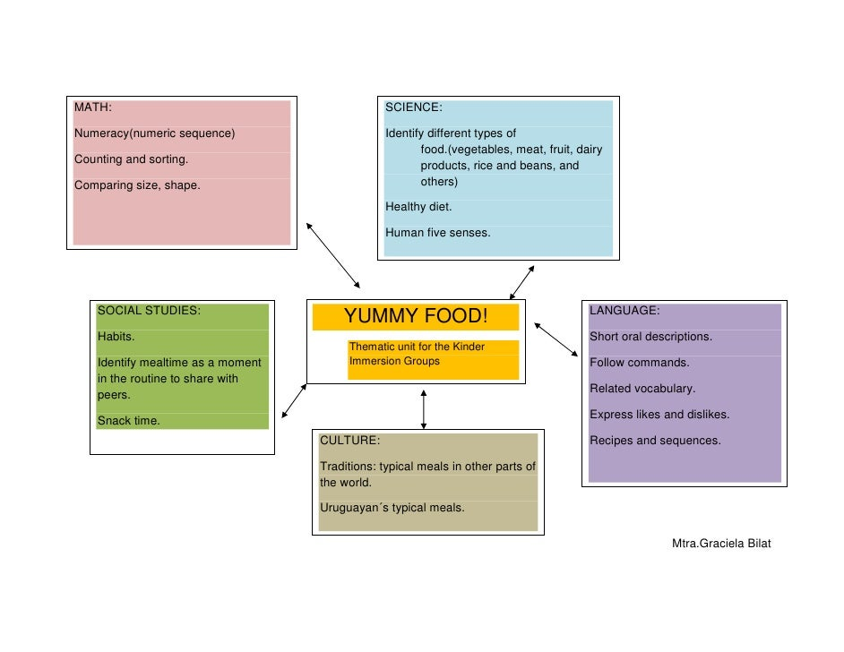 Thematic Unit Food