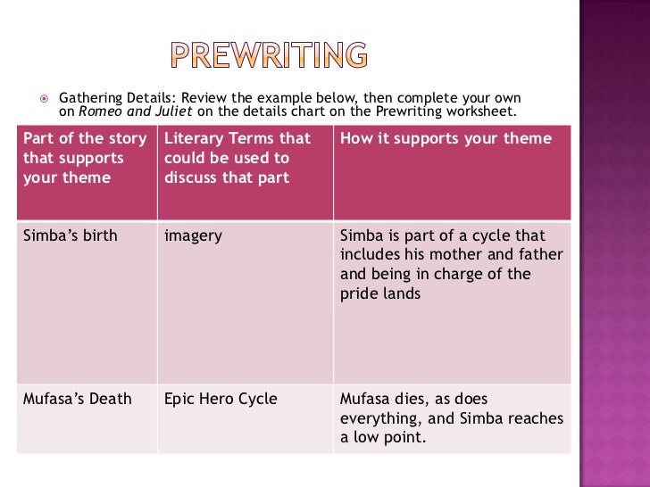 prewriting strategies for reflective essay