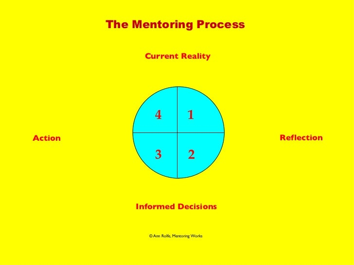 The Mentoring Process 1 2 3 4 Current Reality Reflection Informed Decisions Action © Ann Rolfe, Mentoring Works