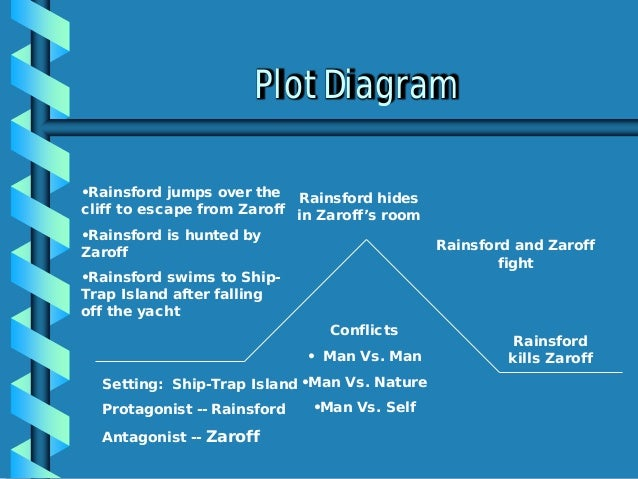 character analysis of rainsford from the Literary analysis: the most dangerous gamedocx  also this part is significant  because it shows how rainsford's character is developing from  although  general zaroff had the upperhand the whole story, rainsford was able to prevail  at the.