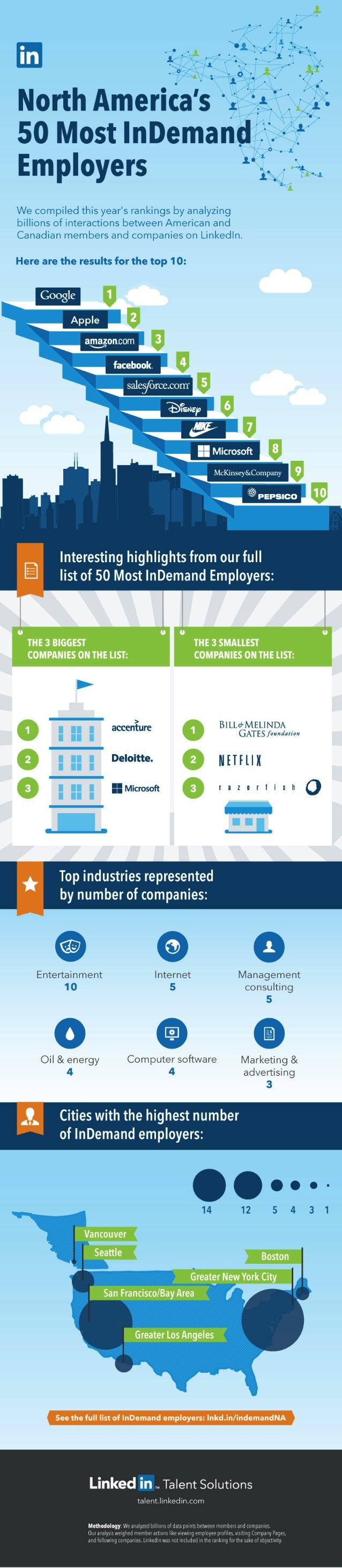 The Most InDemand Employers in North America 2014 | Infographic