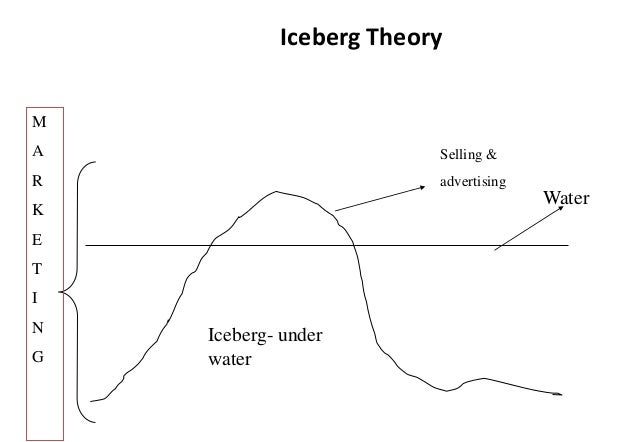 french and bell s iceberg theory Home blog onion & iceberg models of the culture the image of the iceberg with its small visible part on the surface of the water and the much bigger invisible.