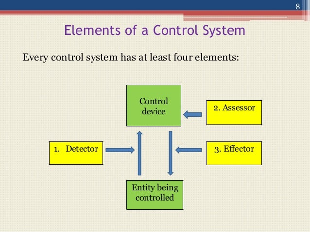 """nature of management control system Advertisements: management control system: definition, characteristics and factors definition and nature of mcs: horngreen, datar and foster define management control system """"as a means of gathering and using information to aid and coordinate the process of making planning and control decisions through- out the organisation and to guide the behaviour of its managers and employees."""