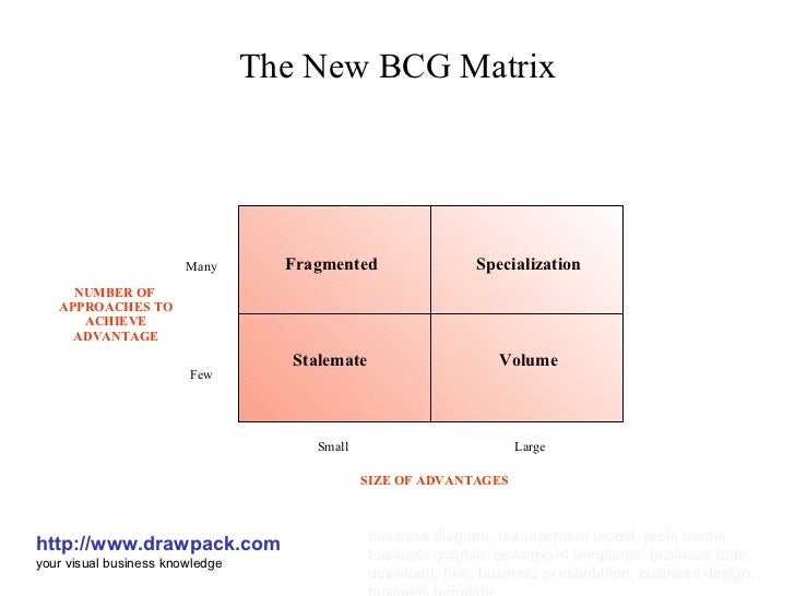 essay about fedex bcg matrix Tows analysis is a method of strategic analysis used to study the environment of the organization and company situation analysis filling the fields tows matrix.