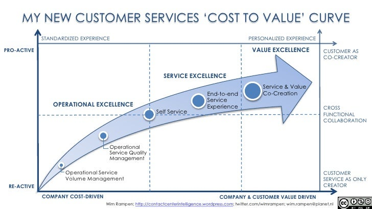 The New Cost To Value Curve Version 2