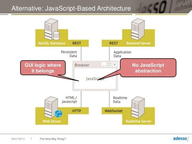 Angularjs the next big thing for Angularjs 2 architecture
