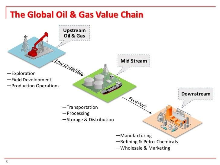 bp procurement and supply chain management case study