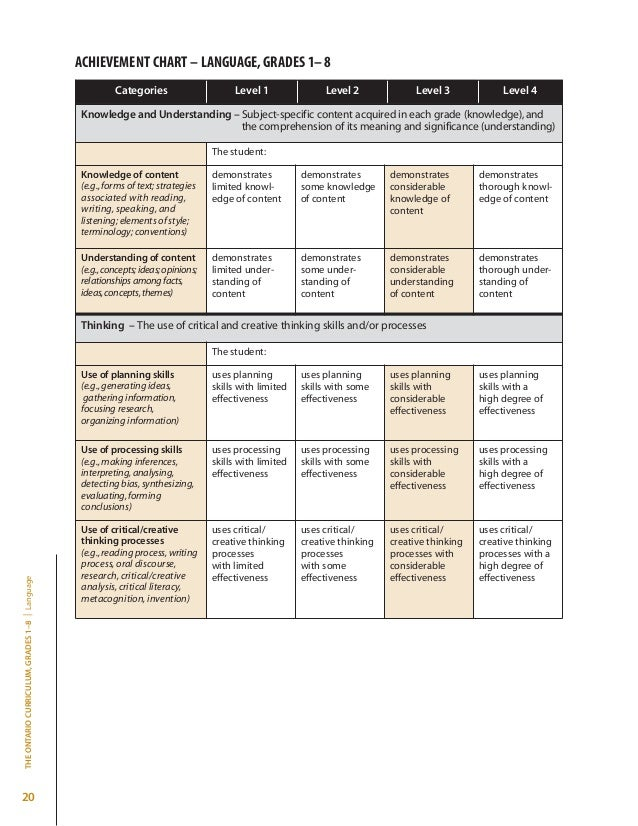 writing assignment rubric ontario The style of writing does not facilitate effective communication written responses include some grammatical, spelling or punctuation errors that distract the reader written responses are largely free of grammatical, spelling or punctuation errors.