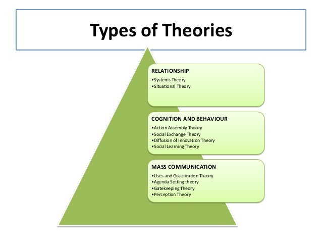 theories of communication 4 essay To investigate effective change communication in the workplace despite the importance of communication to successful organizational change, how scholars and practitioners conceptualize effective change communication has received limited.
