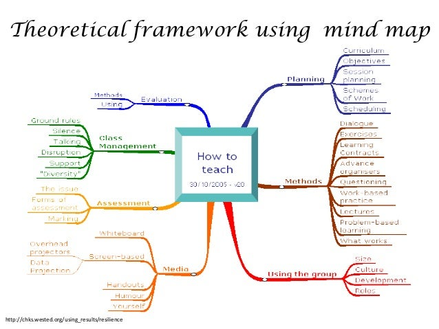 Conceptual model or theoretical framework