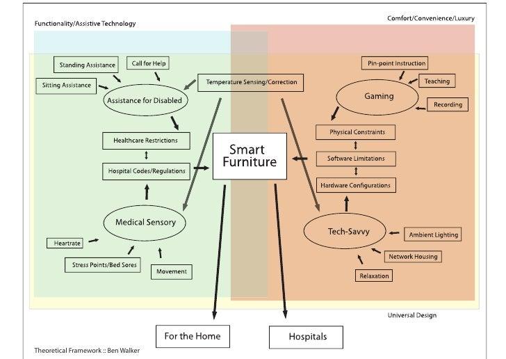 Theoretical Framework :: Ben Walker