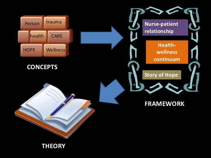 situation specific theory Explains why theoretical frameworks and conceptual models are important   grand theory, middle-range theory, and situation-specific theory.