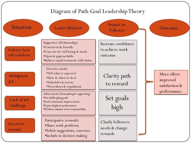 how might theories of leadership and Historical leadership theories early trait research did not consider the impact of situational variables that might moderate the relationship between.