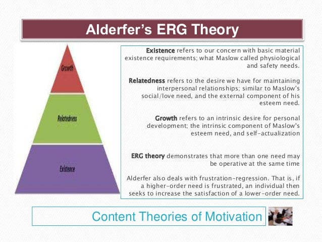 the erg theory of motivation business essay Business essays: the tweet browse essays / business the motivation theory used within the coca-cola company this research paper the motivation theory used it is necessary to apply alderfer's erg theory to the workplace productivity it is more logical for the erg theory to be.