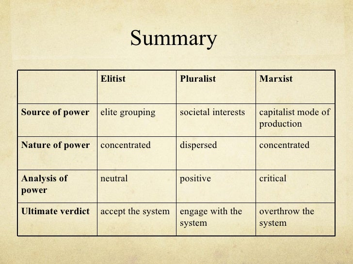unitary pluralistic and marxist theories These four key theories are the eg oist, unitarist, pluralist, and cr itical models of  the  of reference and an ideology both based on a marxist conception of the.