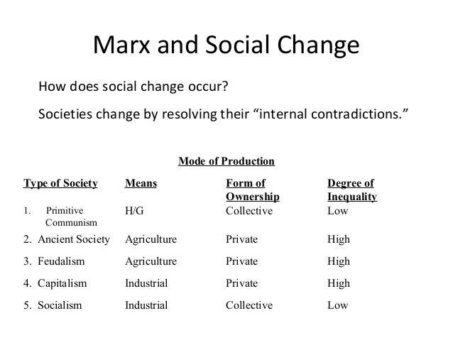 marxist theory essay