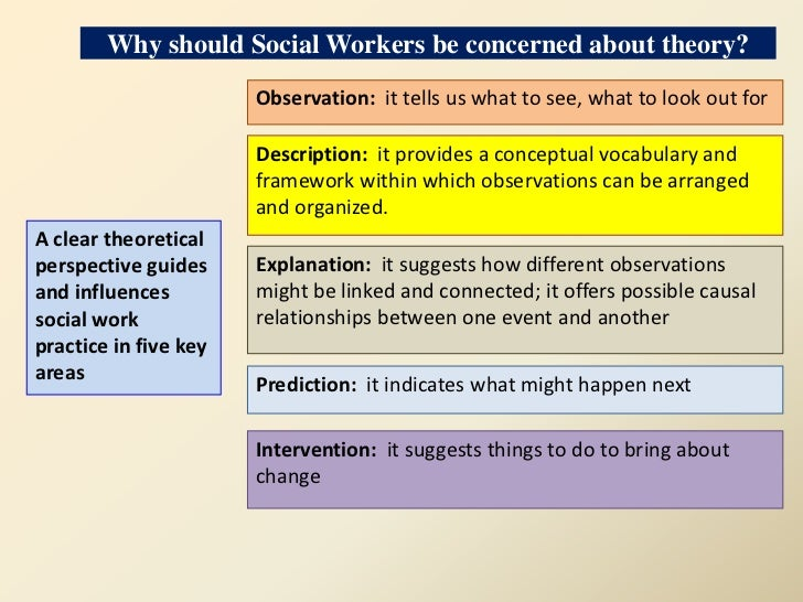 Contemporary social problem and how analysis would be approached from the 4-perspectives of anthropology?