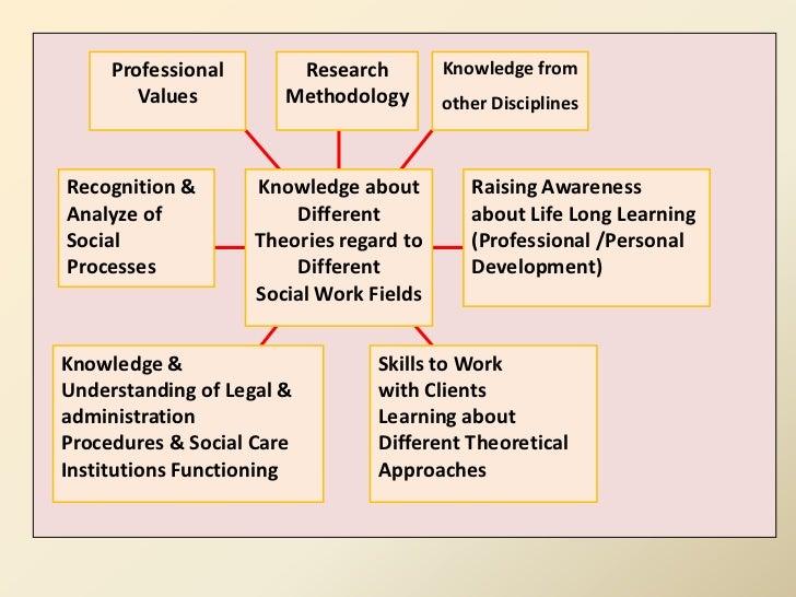 self awareness social work essay