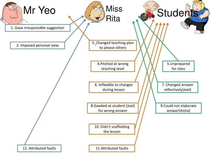 Miss <br />Rita<br />Mr Yeo<br />Students<br />1. Gave irresponsible suggestion<br />3.Changed teaching plan to please oth...