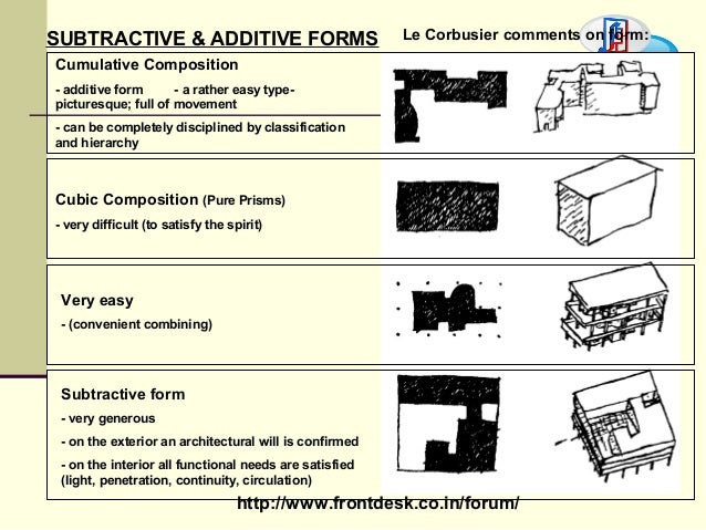 Form Principle Of Design : Theory of design form