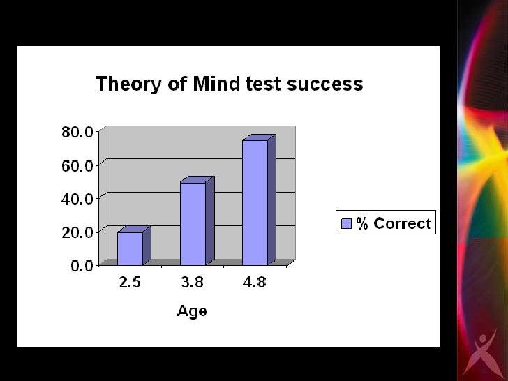 theory of mind test pdf