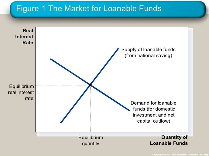 Irving fisher loanable funds