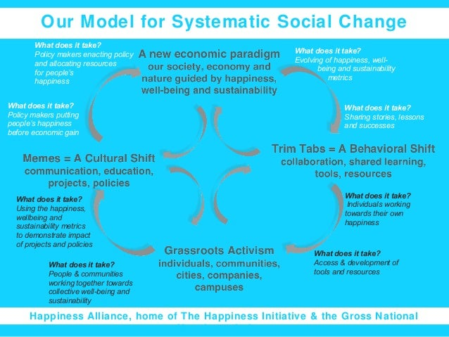 Our Model for Systematic Social Change What does it take? Policy makers enacting policy and allocating resources for peopl...