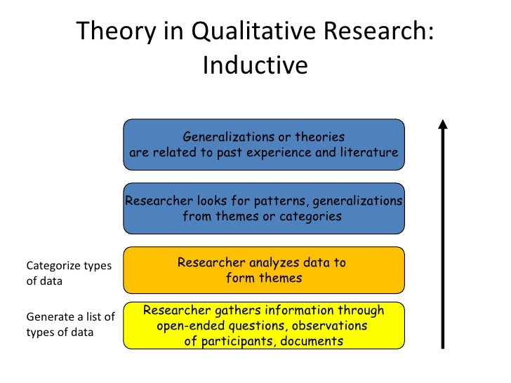 Data Analysis In Research Proposal