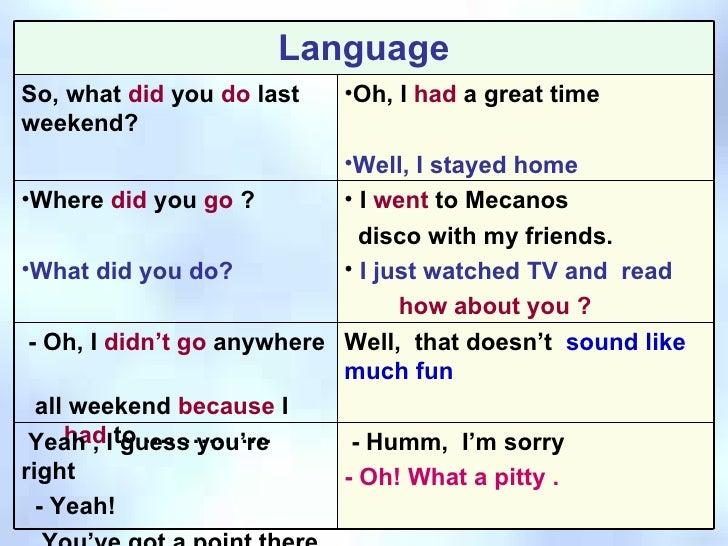 what did you do last weekend De très nombreux exemples de phrases traduites contenant what did you do last weekend – dictionnaire français-anglais et moteur de recherche de traductions françaises.