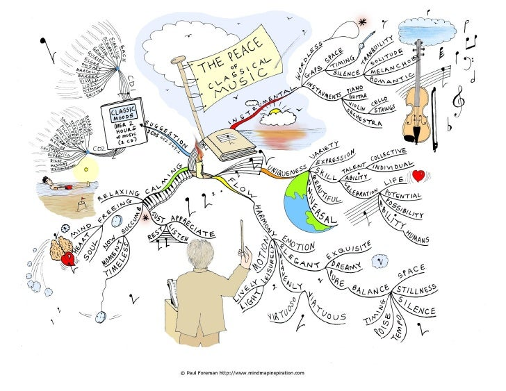 The peace of classical music Mind Map