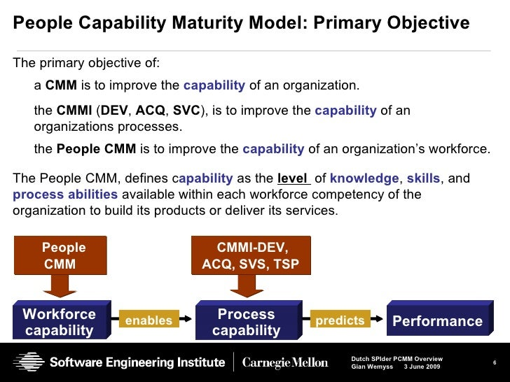 an overview of the capability maturity model A capability maturity model provides guidance in the development of the ability to deliver projects, programmes and portfolios effectively and efficiently.
