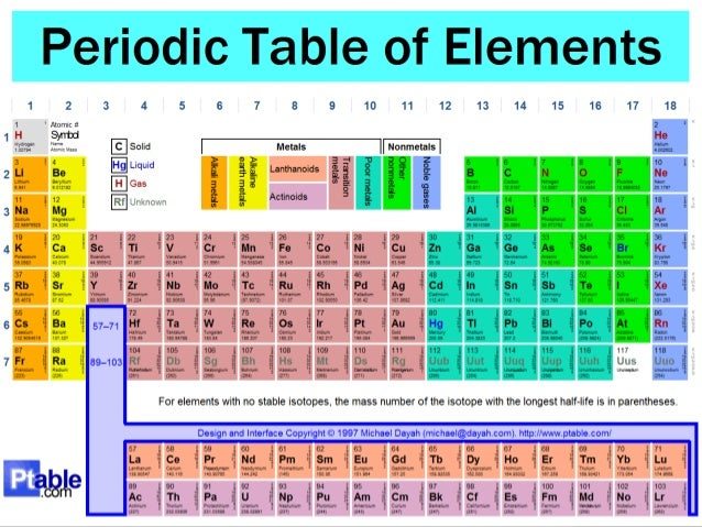 The periodic table - What is fe on the periodic table ...