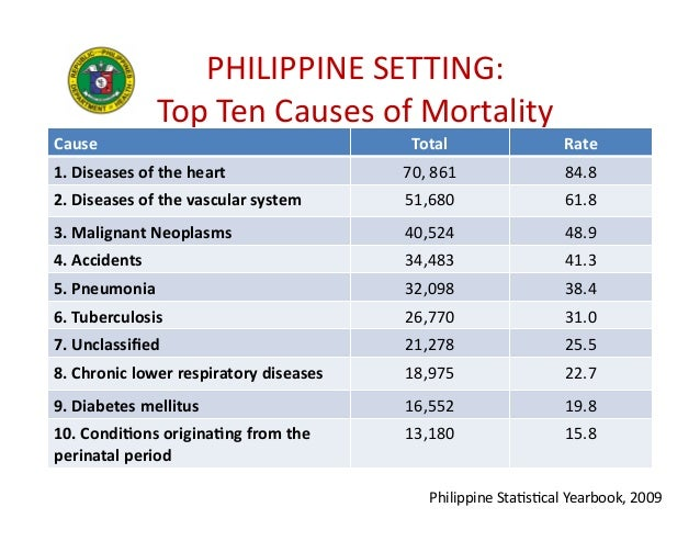 philippine health statistics Schizophrenia top mental disorder afflicting filipinos who seek according to the world health were covered by the state-owned philippine health insurance.