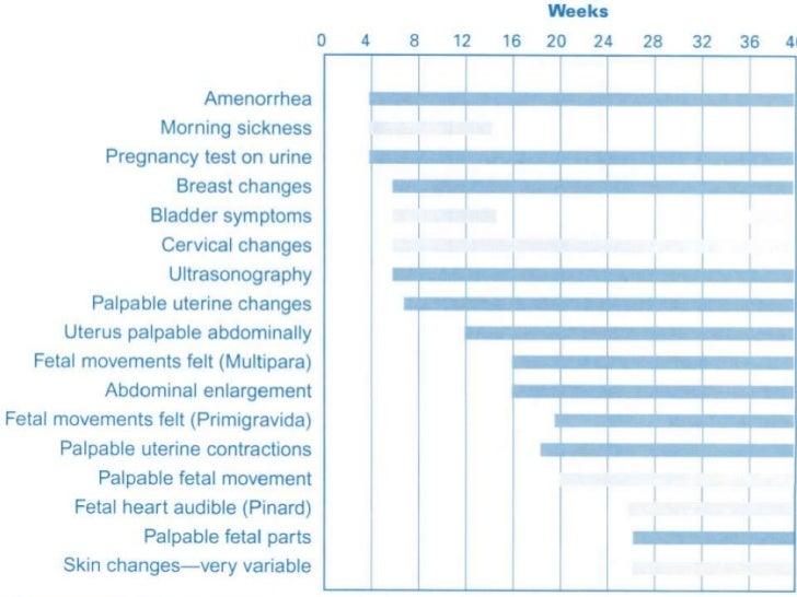 36 weeks pregnant nausea