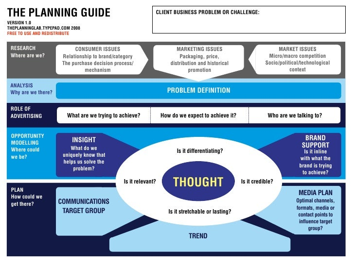 THE PLANNING GUIDE                                             CLIENT BUSINESS PROBLEM OR CHALLENGE: VERSION 1.0 THEPLANNI...