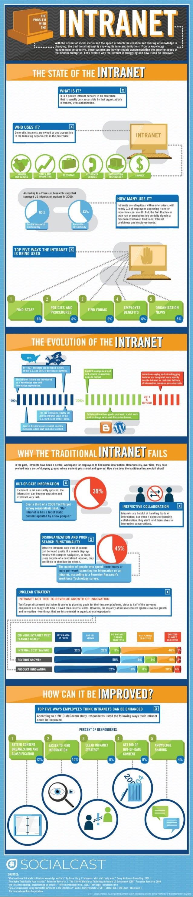 The problem with the Intranet by SocialCast