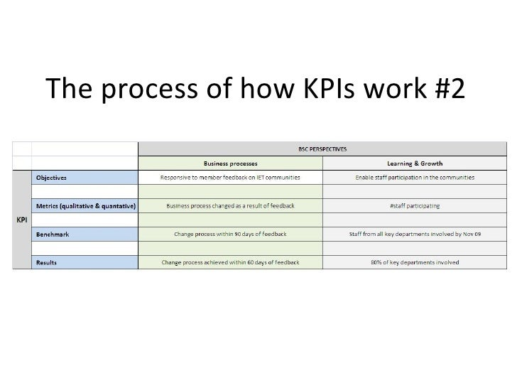The process of how KPIs work #2
