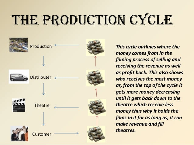 The Production Cycle  Production    This cycle outlines where the                money comes from in the                fi...