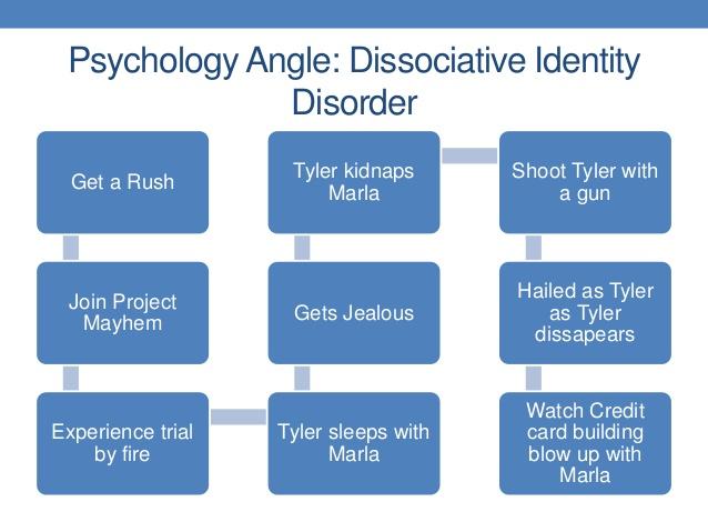 essays dissociative identity disorder
