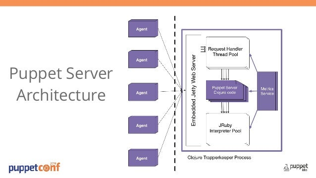 the puppet master on the jvm puppetconf 2014