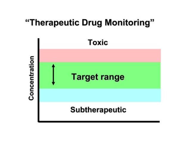therapeutic drug monitoring of digoxin pdf