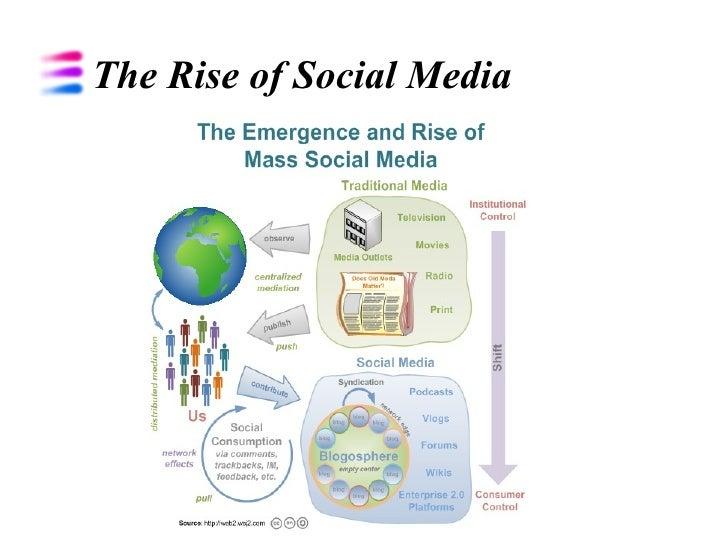 The Rise of Social Media
