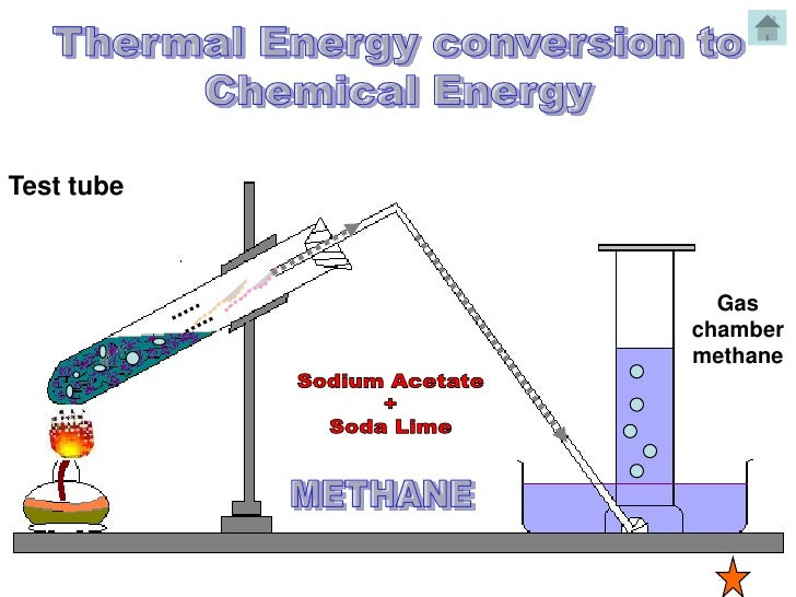 Thermal, mechnical,electrical energy