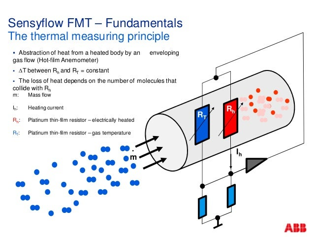 Thermal mass flowmeter abb n v
