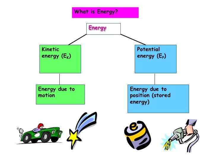 Energy<br />Kinetic energy (EK)<br />Potential energy (EP)<br />Energy due to motion<br />Energy due to position (stored e...
