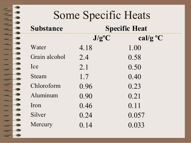 how to find specific heat of water